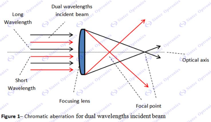 Diffractive Optic Elements Doe